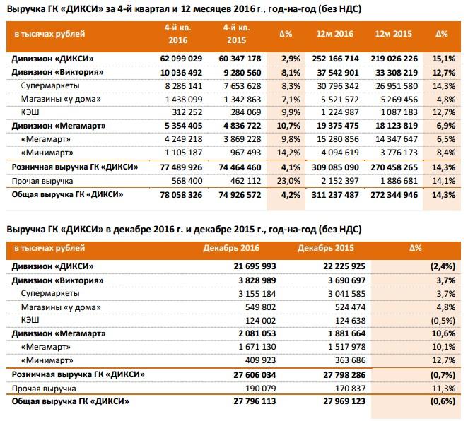 o Анализ динамики продаж LFL в 4-м квартале 2016 года основан на сравнении  результатов продаж магазинов, работающих не менее 12 полных календарных  месяцев. 7d5e4568757