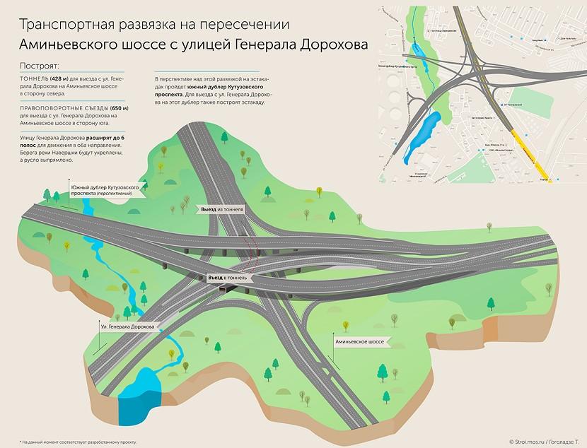 Реконструкция кутузовского проспекта схема