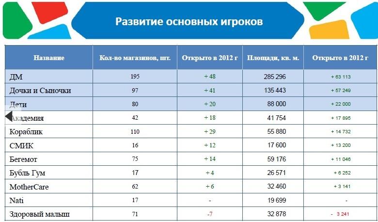 Женская Одежда Больших Размеров Доля Рынка По Городам России