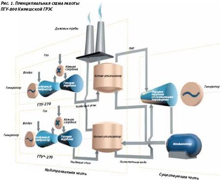 газотурбинной установки