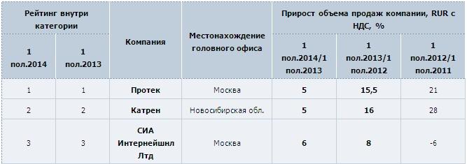 Новости и события компаний (Мосэнерго, АВТОВАЗ, ПРОТЕК, Аэрофлот, Волгограднефтемаш (vonm))